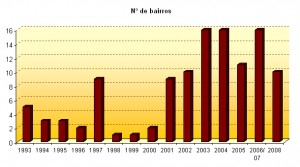 Bairros contemplados com concertos de 1993 a 2008