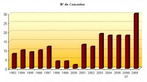 Concertos realizados de 1993 a 2008